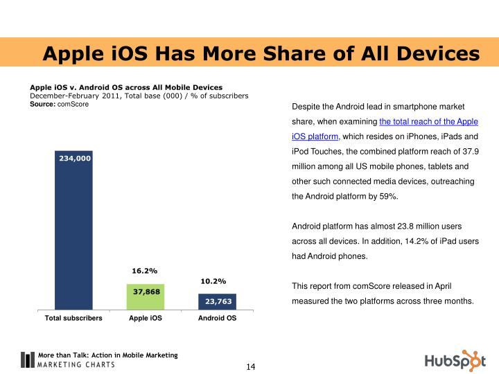 Apple iOS Has More Share of All Devices