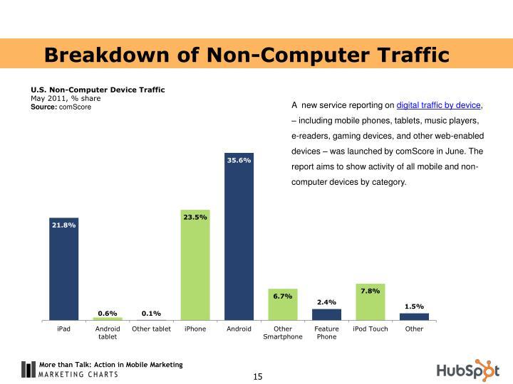 Breakdown of Non-Computer Traffic