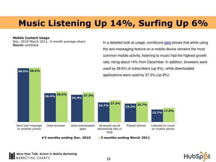Music Listening Up 14%, Surfing Up 6%
