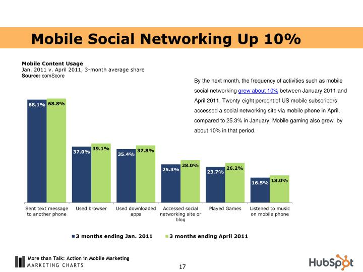 Mobile Social Networking Up 10%