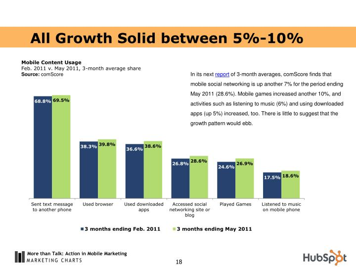 All Growth Solid between 5%-10%