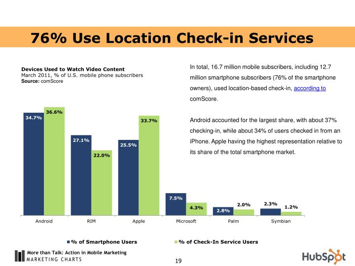 76% Use Location Check-in Services