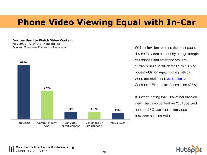 Phone Video Viewing Equal with In-Car