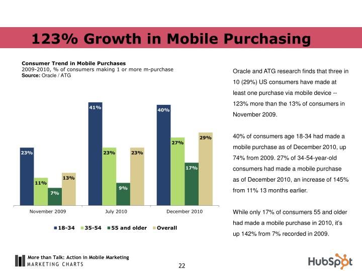 123% Growth in Mobile Purchasing