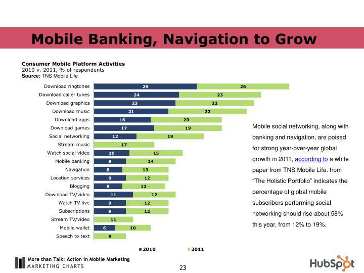 Mobile Banking, Navigation to Grow