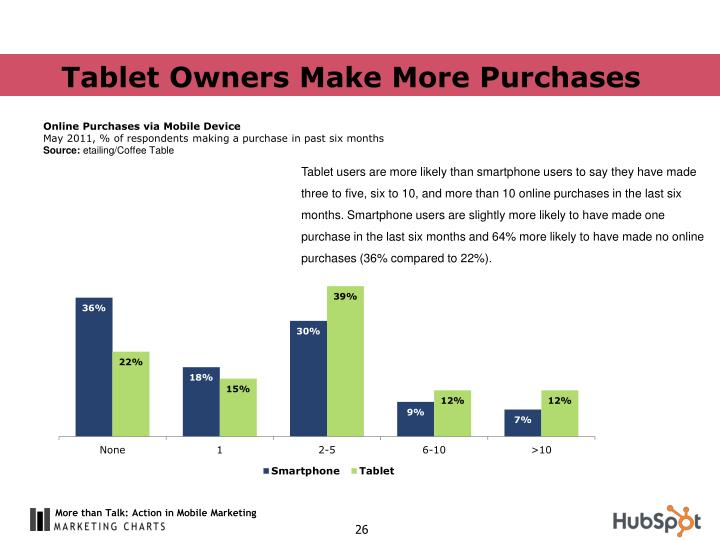 Tablet Owners Make More Purchases
