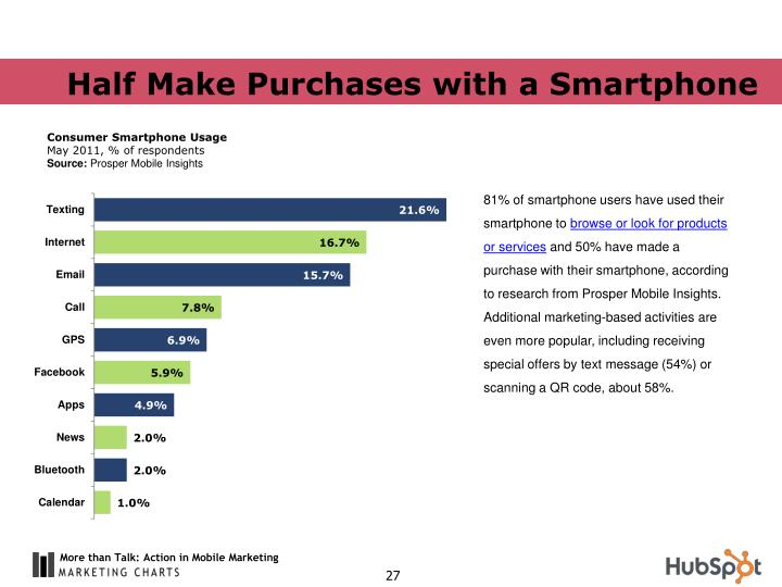 Half Make Purchases with a Smartphone