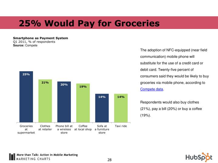 25% Would Pay for Groceries
