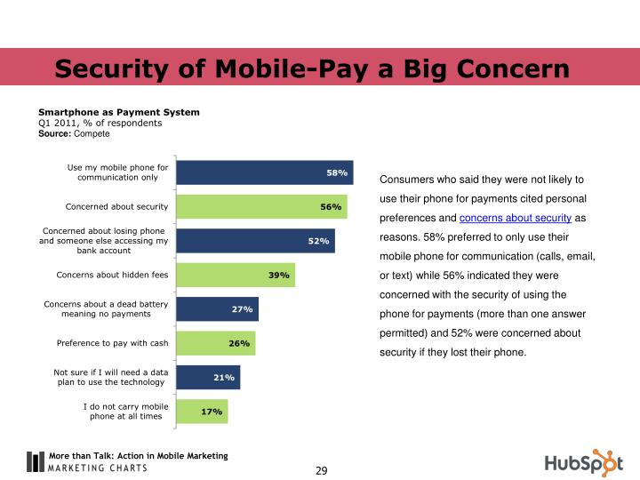 Security of Mobile-Pay a Big Concern