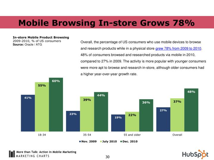 Mobile Browsing In-store Grows 78%