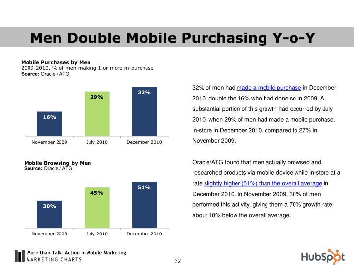 Men Double Mobile Purchasing Y-o-Y