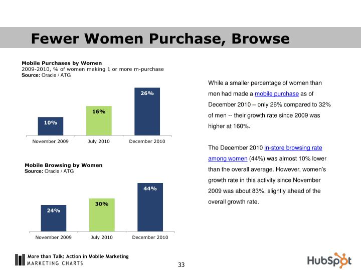 Fewer Women Purchase, Browse