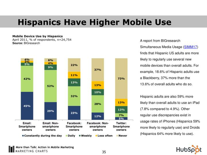 Hispanics Have Higher Mobile Use