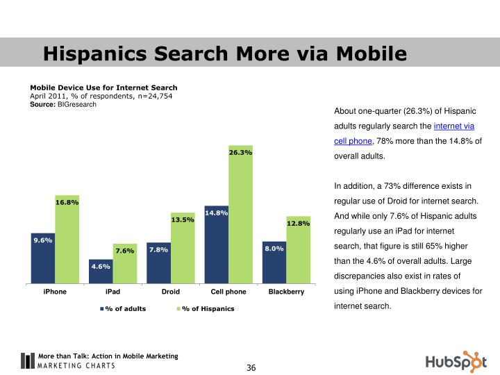 Hispanics Search More via Mobile