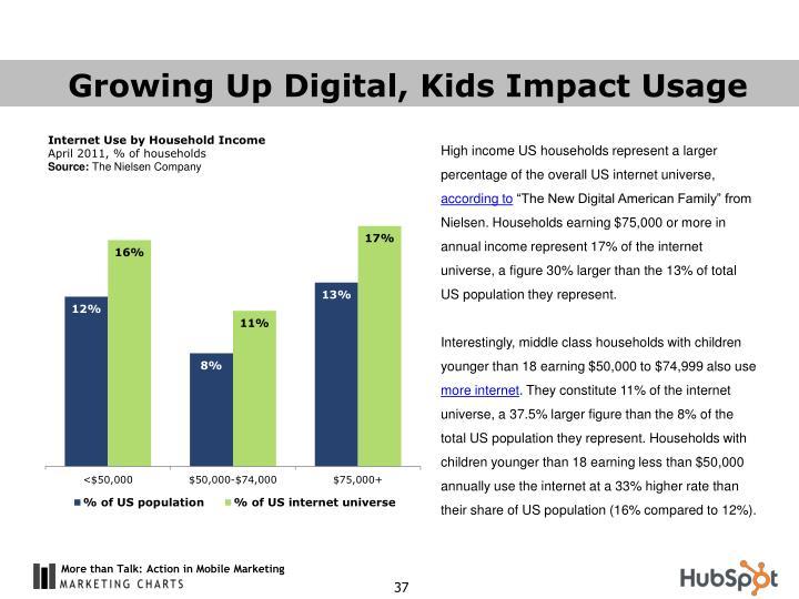 Growing Up Digital, Kids Impact Usage