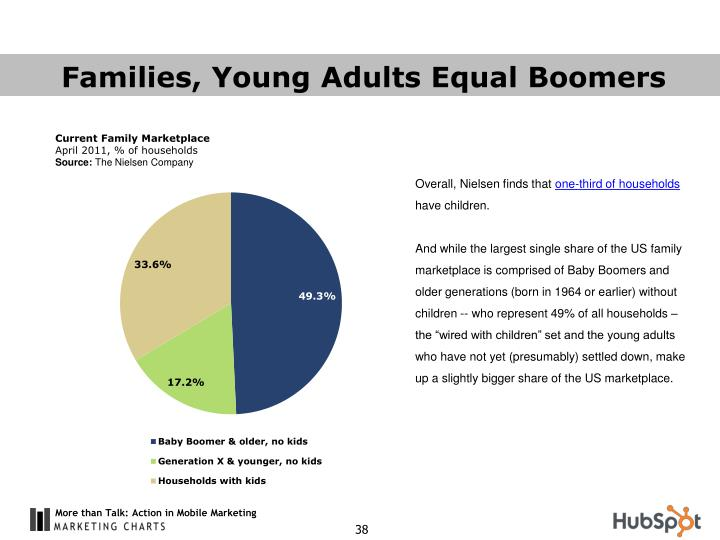 Families, Young Adults Equal Boomers