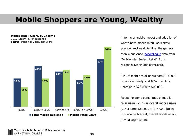 Mobile Shoppers are Young, Wealthy