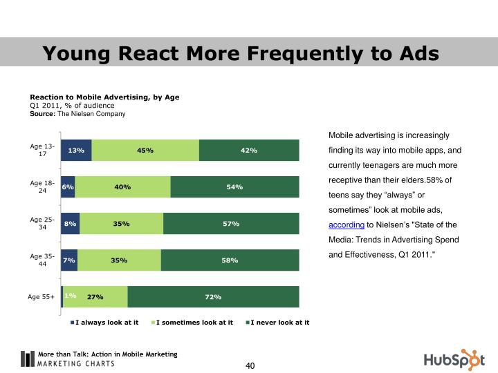 Young React More Frequently to Ads