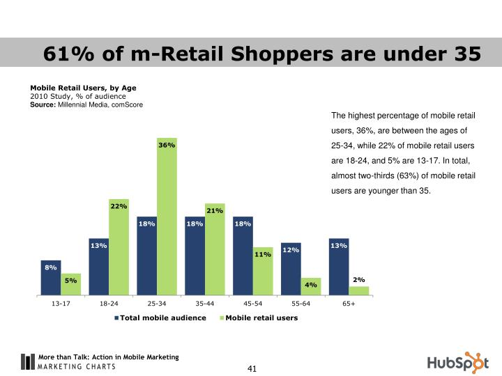 61% of m-Retail Shoppers are under 35
