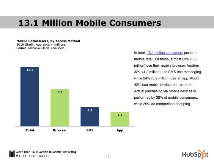13.1 Million Mobile Consumers
