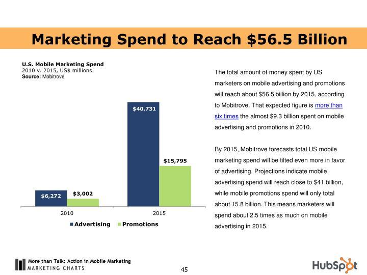 Marketing Spend to Reach $56.5 Billion