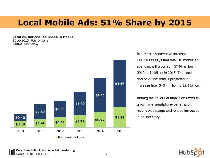 Local Mobile Ads: 51% Share by 2015