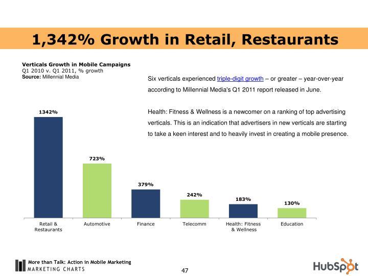 1,342% Growth in Retail, Restaurants
