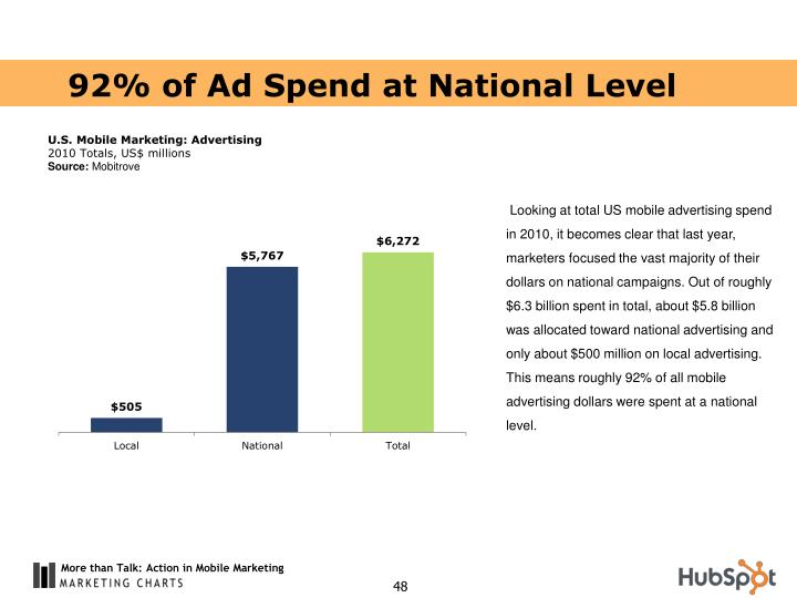 92% of Ad Spend at National Level