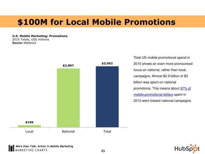 $100M for Local Mobile Promotions