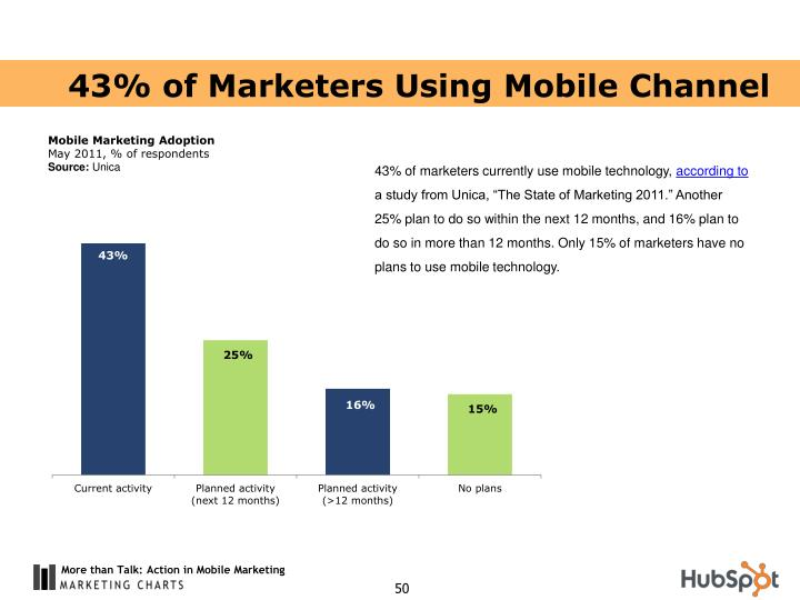 43% of Marketers Using Mobile Channel