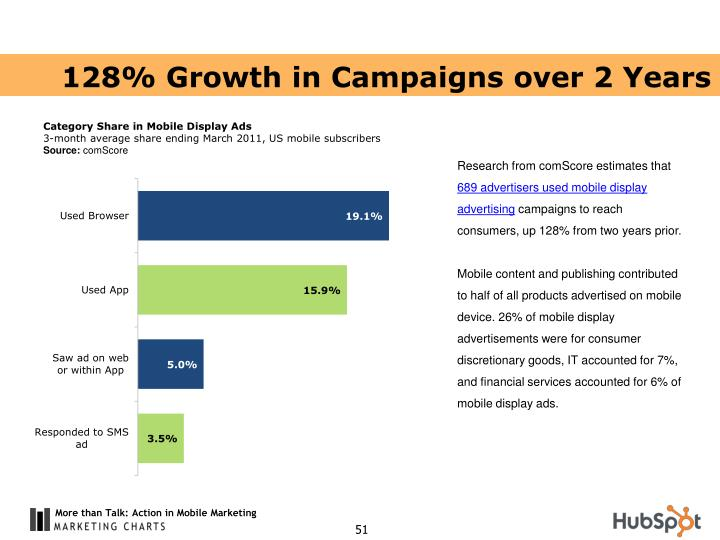 128% Growth in Campaigns over 2 Years