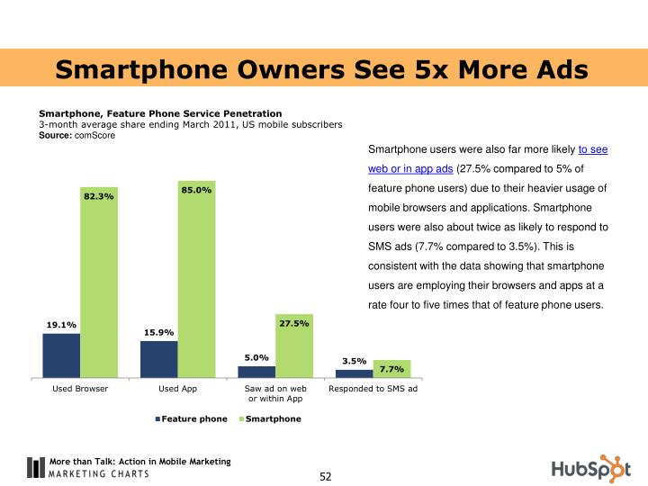 Smartphone Owners See 5x More Ads