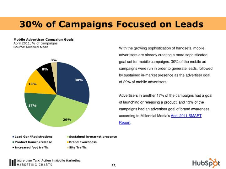 30% of Campaigns Focused on Leads