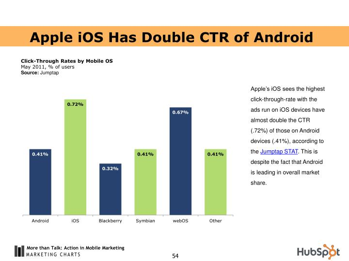 Apple iOS Has Double CTR of Android