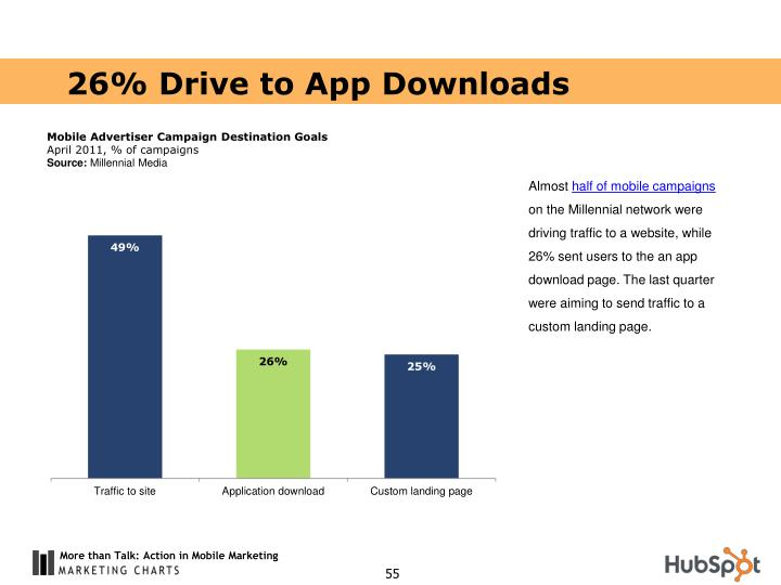 26% Drive to App Downloads