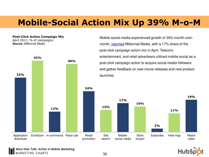 Mobile-Social Action Mix Up 39% M-o-M
