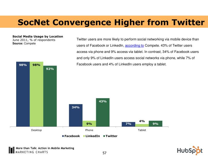SocNet Convergence Higher from Twitter
