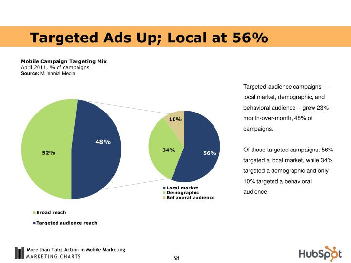 Targeted Ads Up; Local at 56%