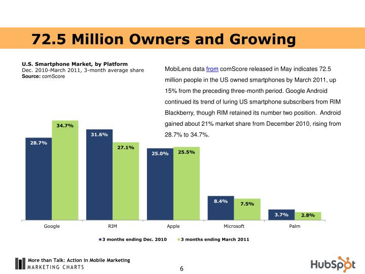 72.5 Million Owners and Growing