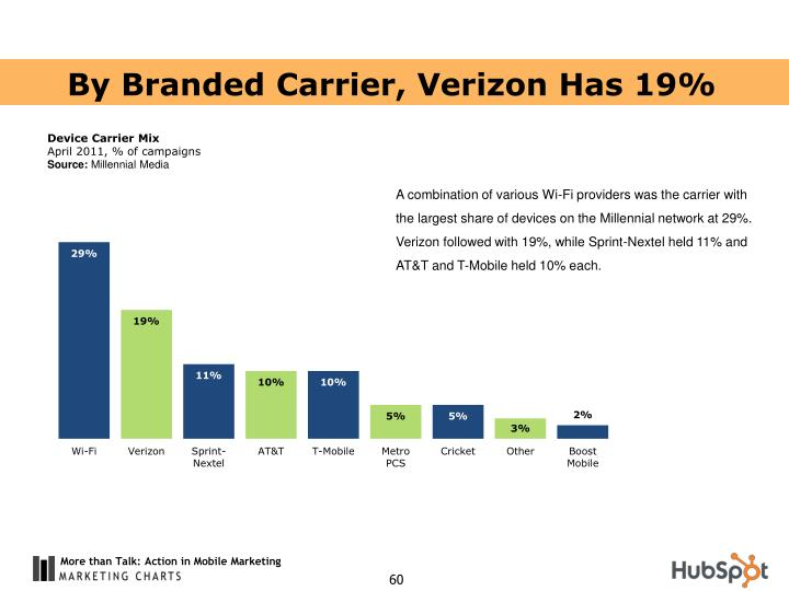 By Branded Carrier, Verizon Has 19%