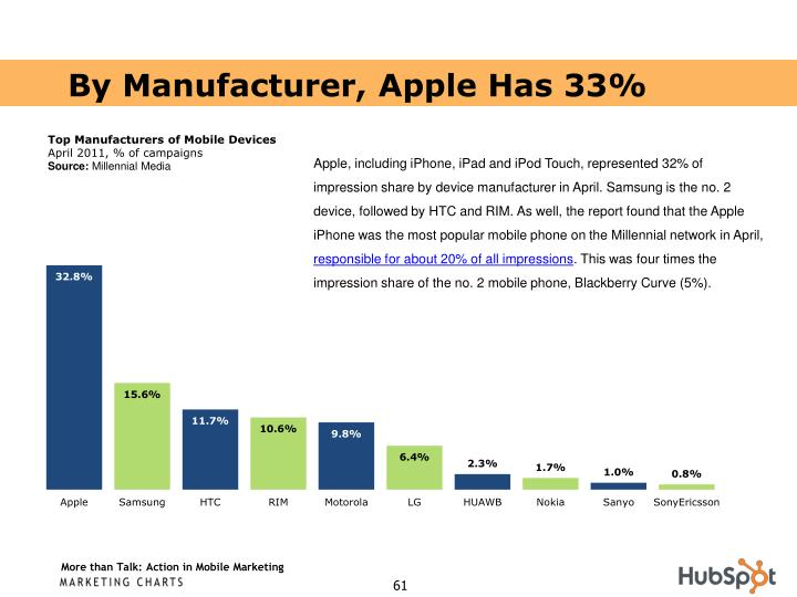 By Manufacturer, Apple Has 33%