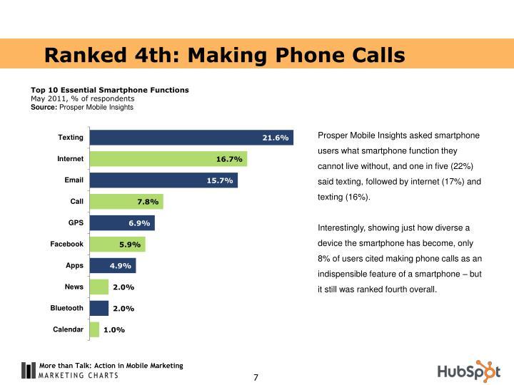 Ranked 4th: Making Phone Calls