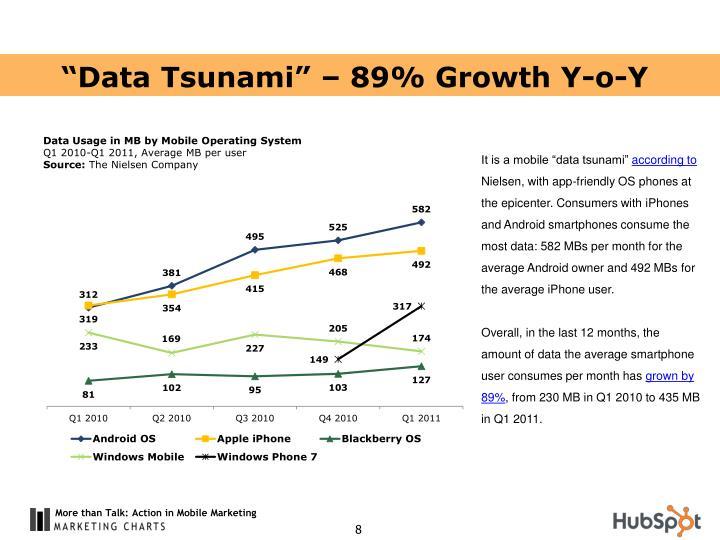 """""""Data Tsunami"""" – 89% Growth Y-o-Y"""