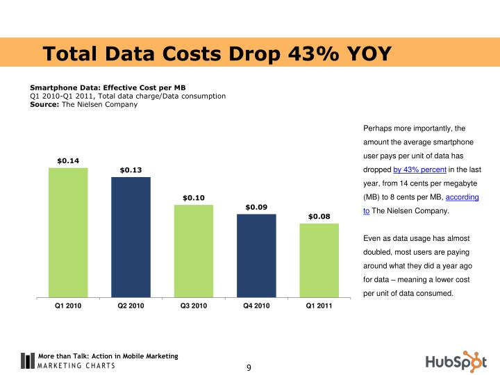 Total Data Costs Drop 43% YOY