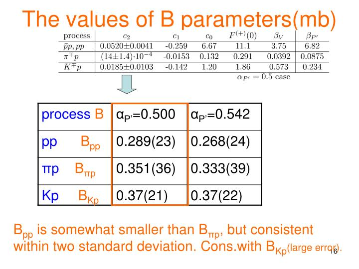 The values of B parameters(mb)