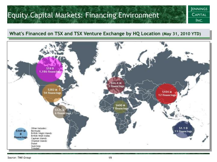 Equity Capital Markets: Financing Environment
