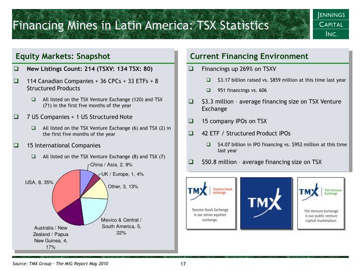 Financing Mines in Latin America: TSX Statistics
