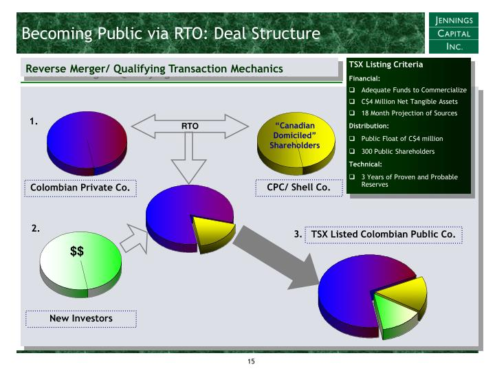 Becoming Public via RTO: Deal Structure