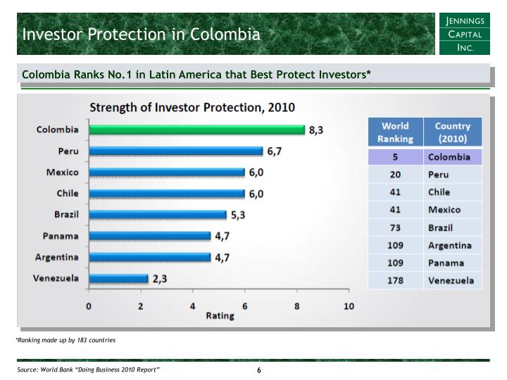 Investor Protection in Colombia
