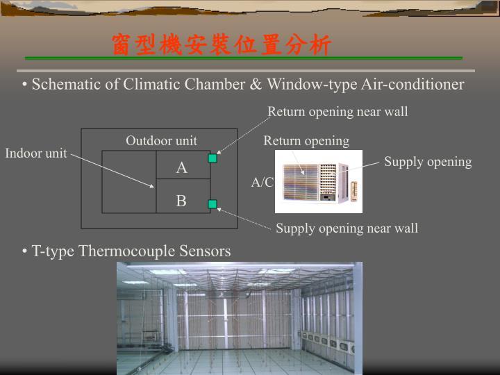 窗型機安裝位置分析
